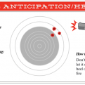 Recoil Anticipating: How To Correct